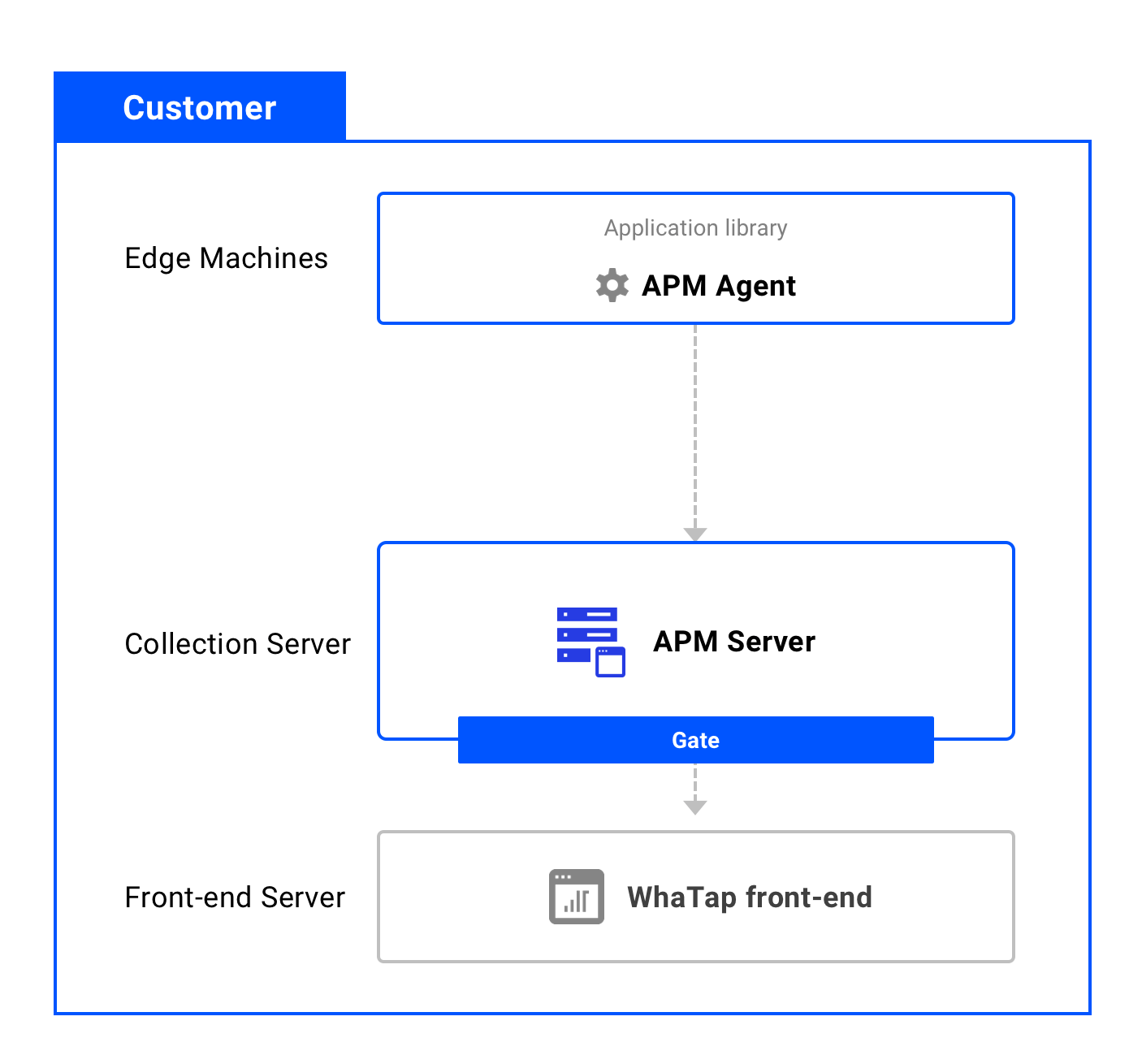 apm_solution_service_different_1